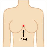 胸を大きくする方法を紹介!胸が小さい人もおっぱいを大きくする事ができる胸を大きくするサプリとは