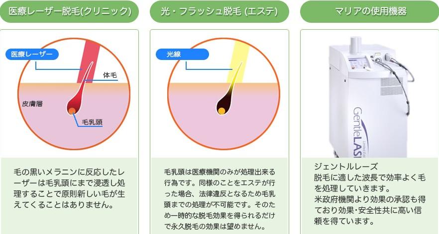 マリアクリニックの口コミと効果がすごい!横浜・町田・大宮の医療脱毛ならマリアクリニック